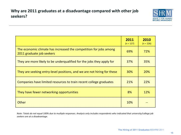 Why are 2011 graduates at a disadvantage compared with other job seekers?