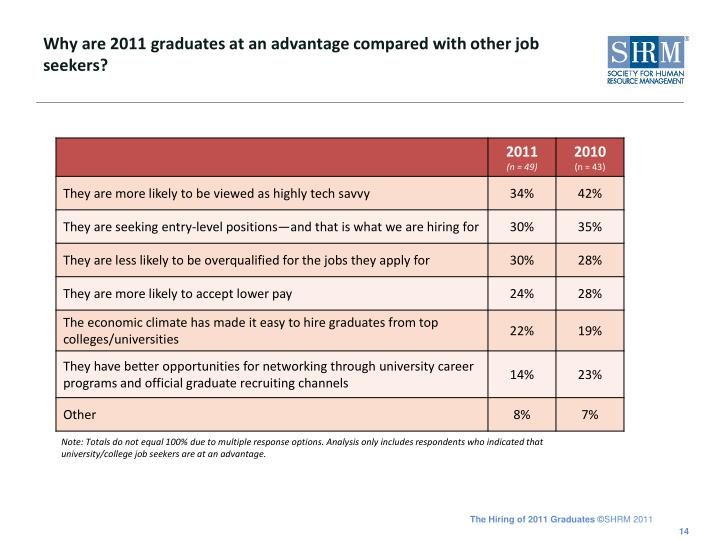Why are 2011 graduates at an advantage compared with other job seekers?