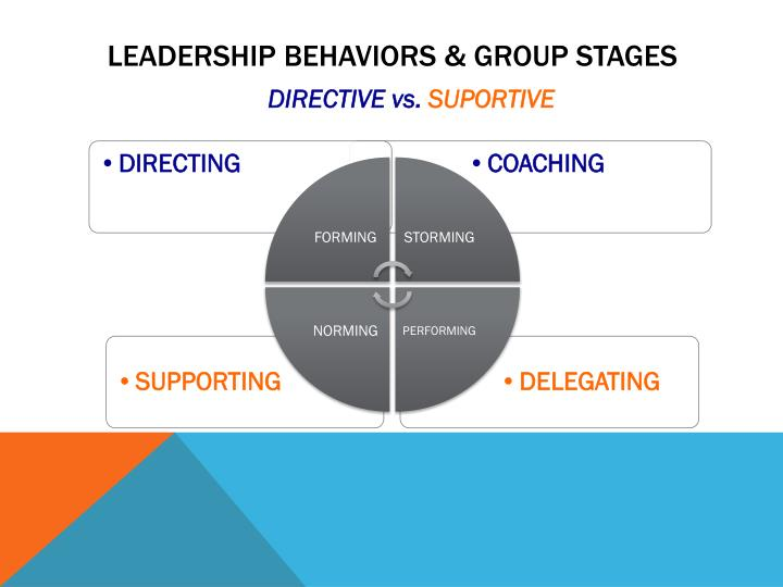 Leadership behaviors & GROUP STAGES