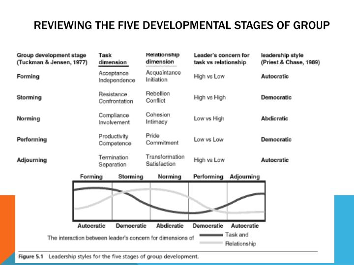 Reviewing the FIVE developmental stages of group