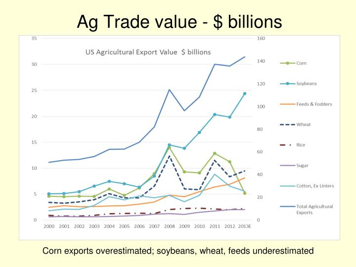 Ag Trade value - $ billions