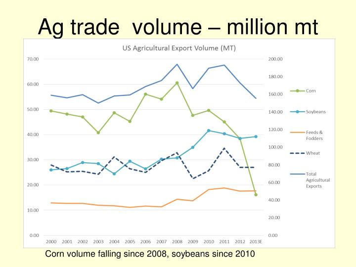 Ag trade  volume – million