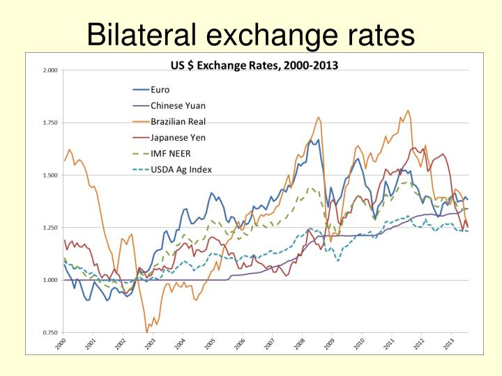 Bilateral exchange rates