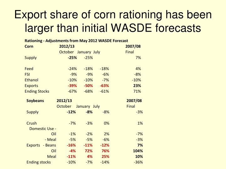 Export share of corn rationing has been larger than initial WASDE forecasts