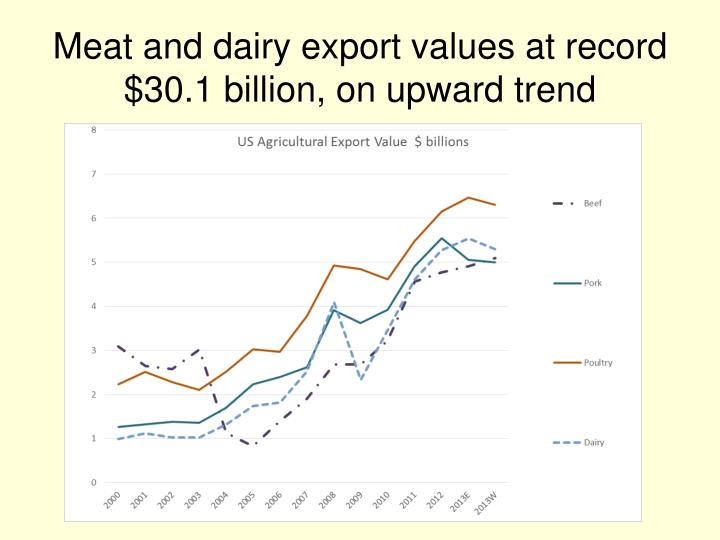 Meat and dairy export values at record $30.1 billion, on upward trend
