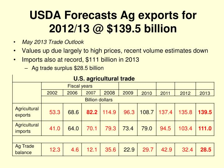 USDA Forecasts Ag exports for 2012/13 @ $139.5 billion