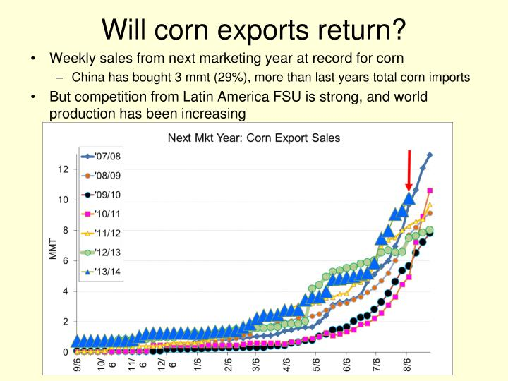 Will corn exports return?