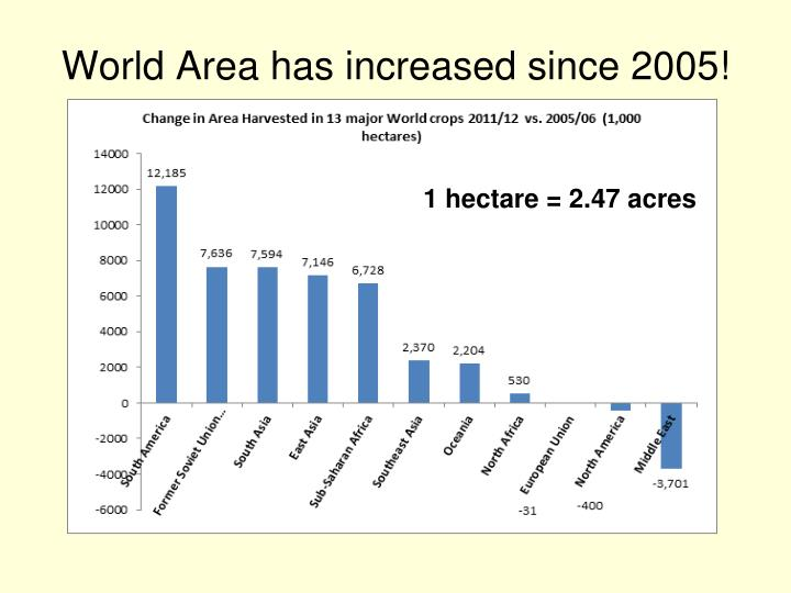 World Area has increased since 2005!