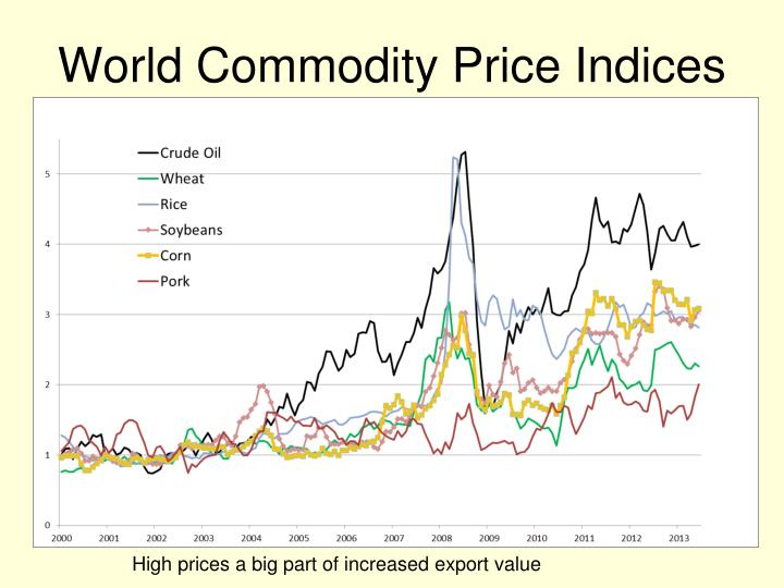 World Commodity Price Indices