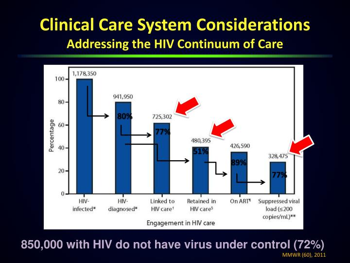 Clinical Care System Considerations