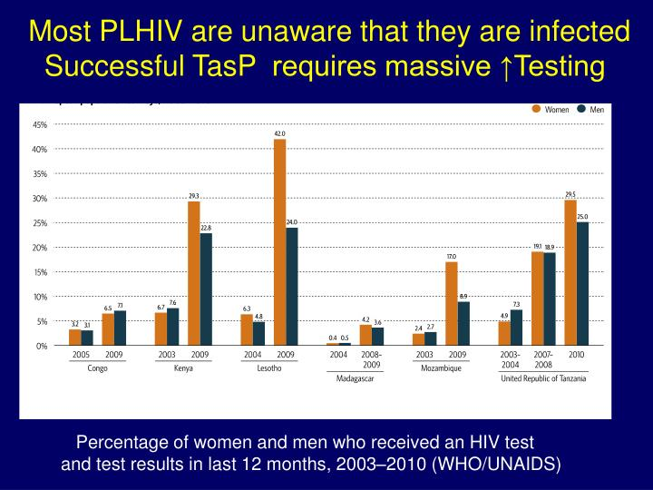 Most PLHIV are unaware that they are infected