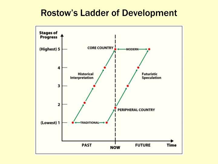 Rostow's Ladder of Development