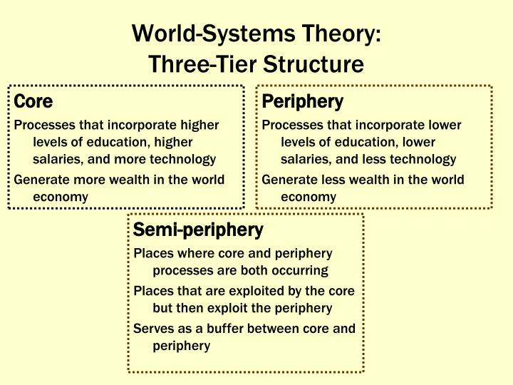 World-Systems Theory: