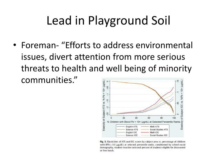 Lead in Playground Soil