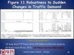 figure 11 robustness to sudden changes in traffic demand