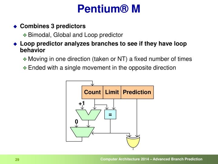 Pentium® M