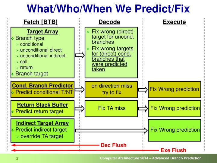 What who when we predict fix
