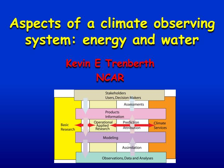 Aspects of a climate observing system: energy and water