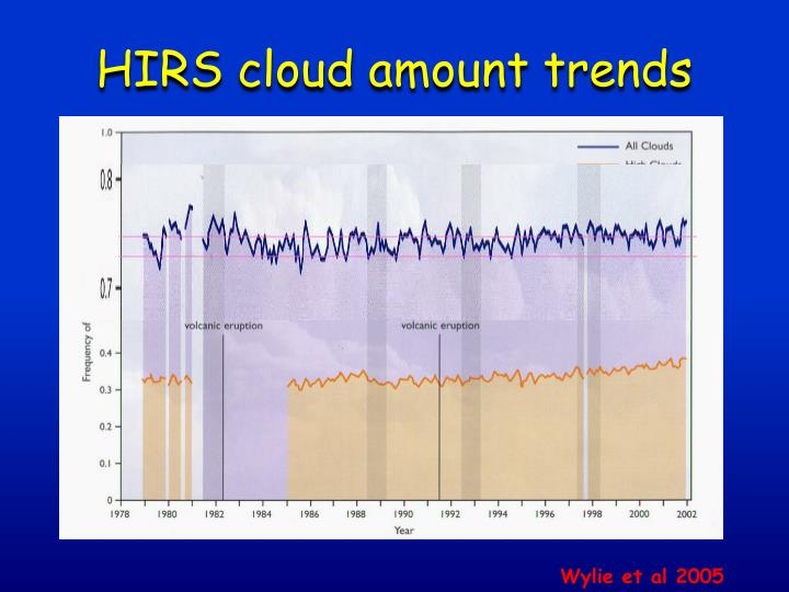 HIRS cloud amount trends