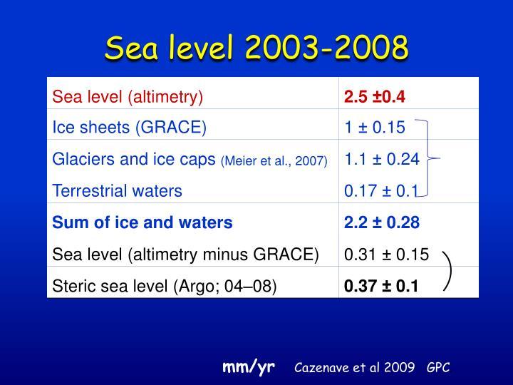 Sea level 2003-2008