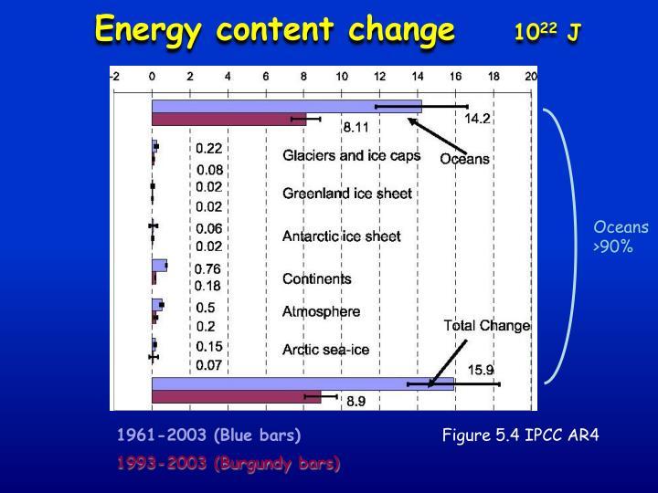 Energy content change
