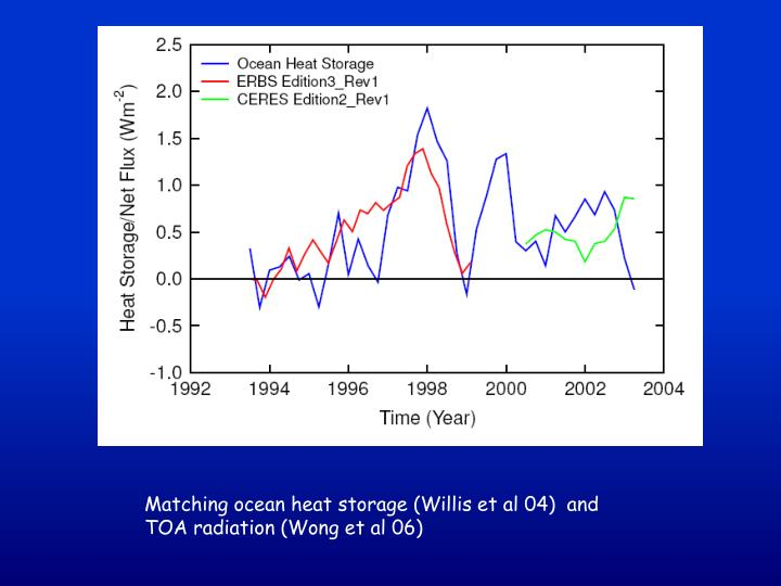 Matching ocean heat storage (Willis et al 04)  and TOA radiation (Wong et al