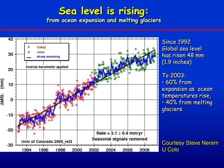 Sea level is rising:
