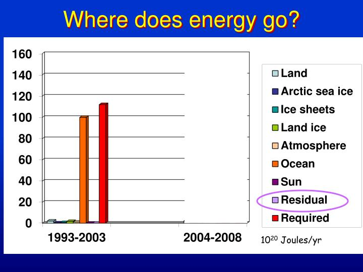 Where does energy go?