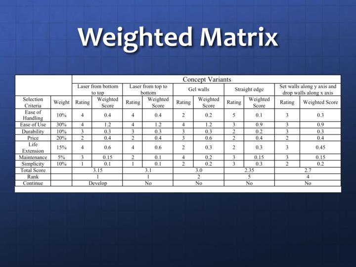Weighted Matrix