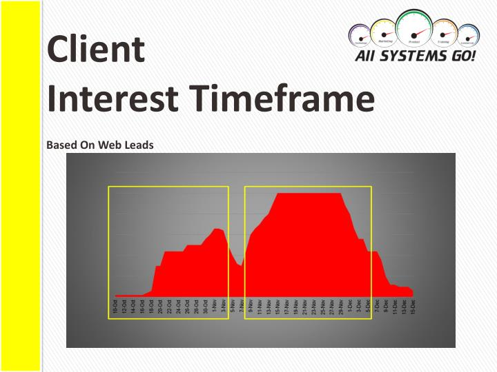 Client interest timeframe b ased on web leads