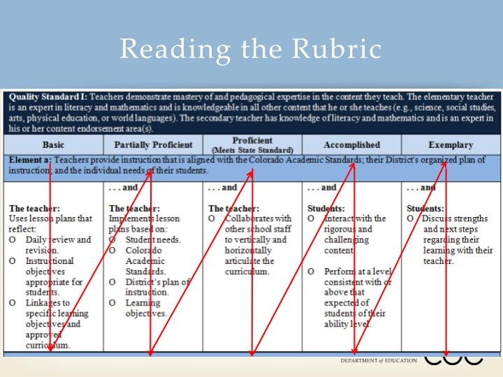 Reading the Rubric