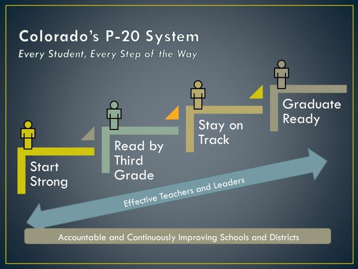 Colorado's P-20 System