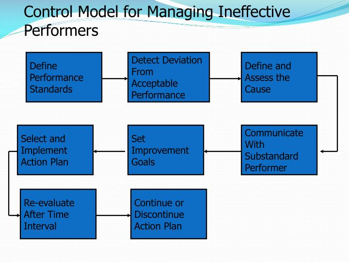 Control Model for Managing Ineffective Performers