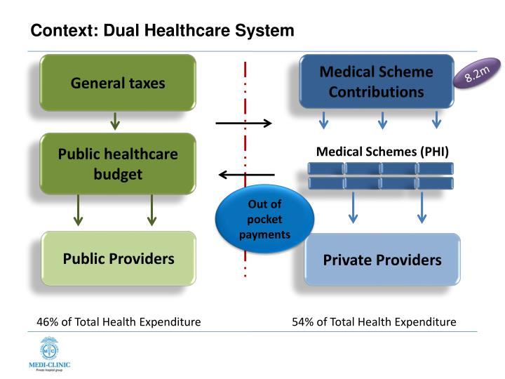 Context dual healthcare system