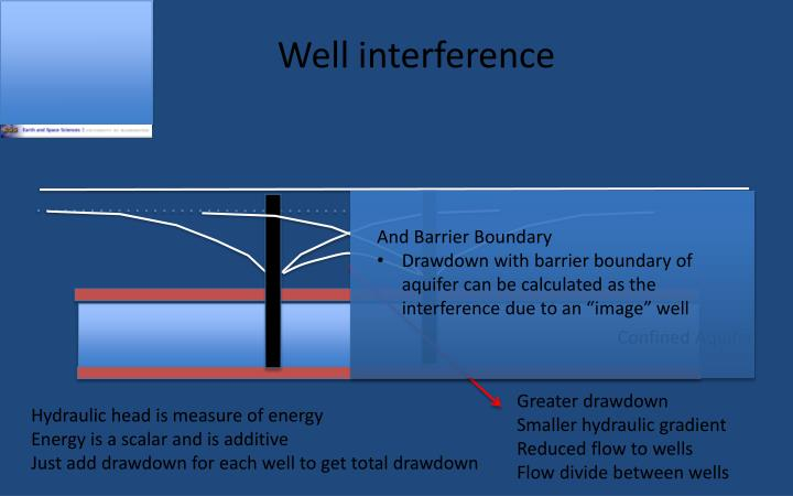 Well interference