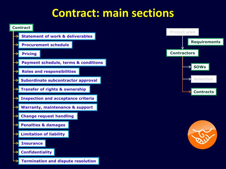 Contract: main sections
