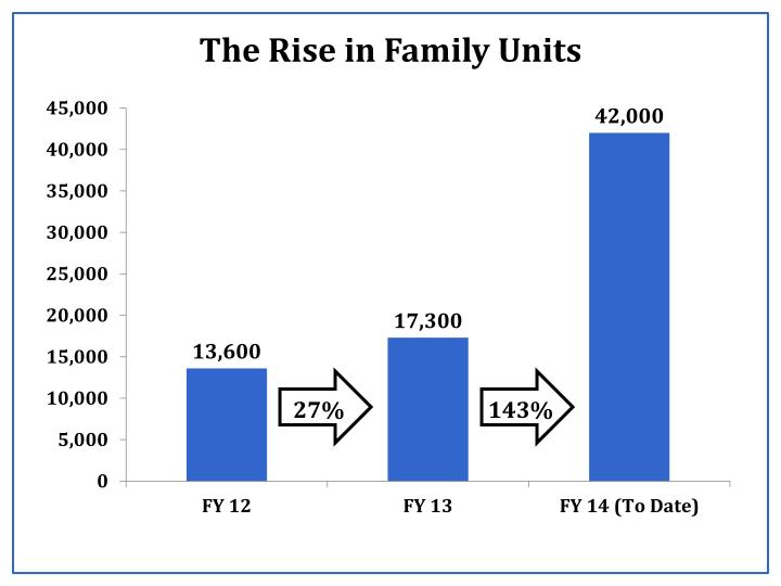 The rise in family units