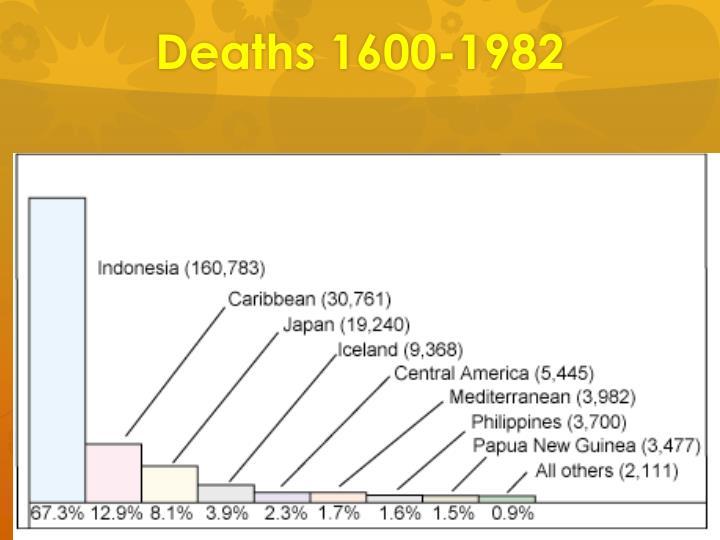 Deaths 1600-1982