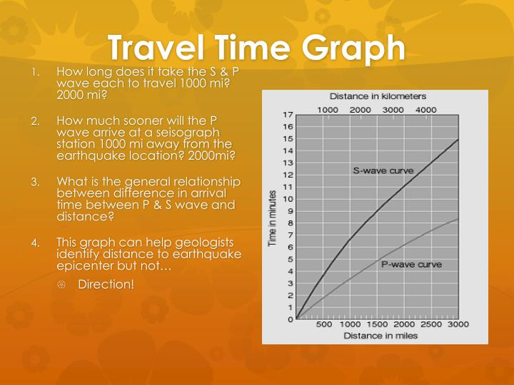 Travel Time Graph