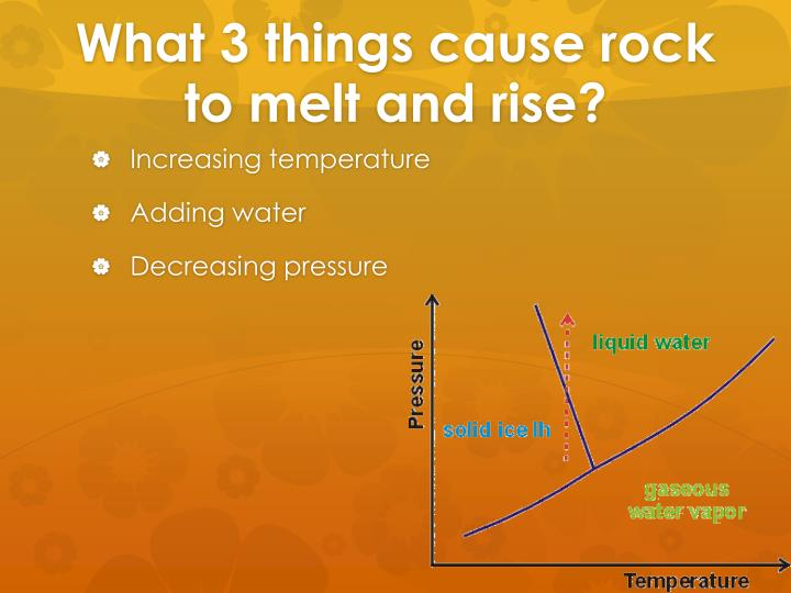 What 3 things cause rock to melt and rise?