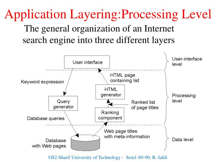 Application Layering:Processing Level