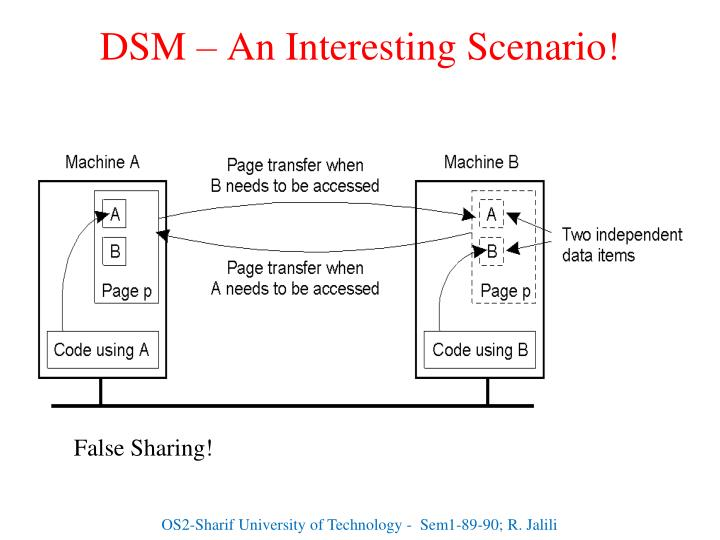 DSM – An Interesting Scenario!