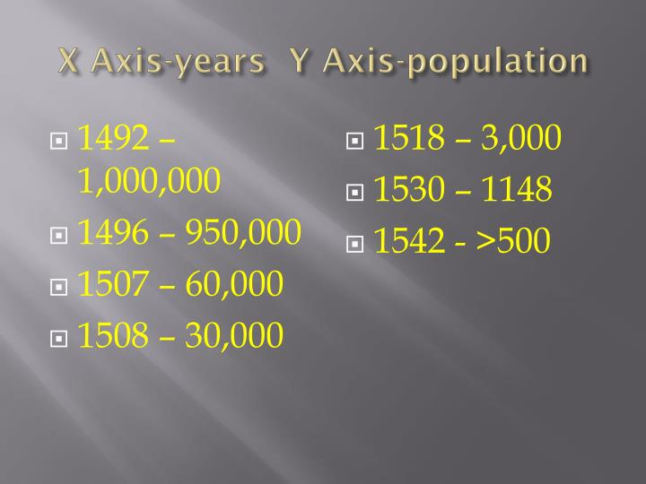 X Axis-years  Y Axis-population