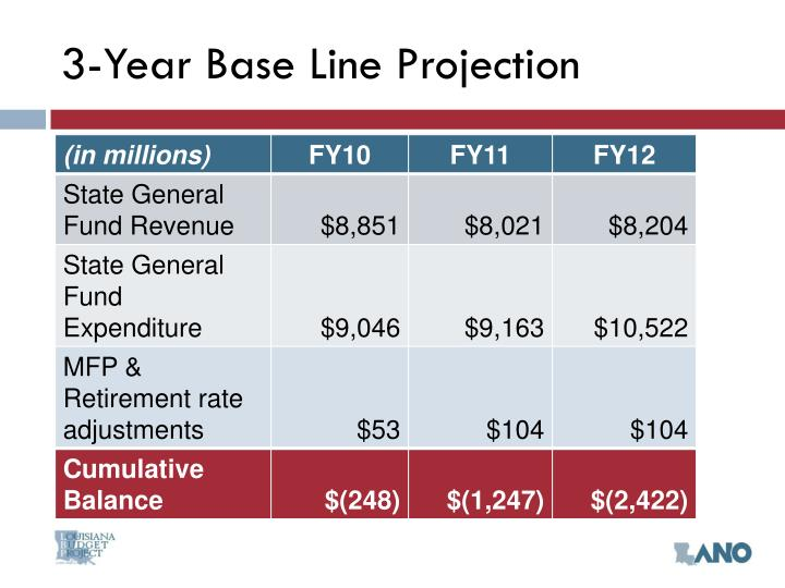 3 year base line projection