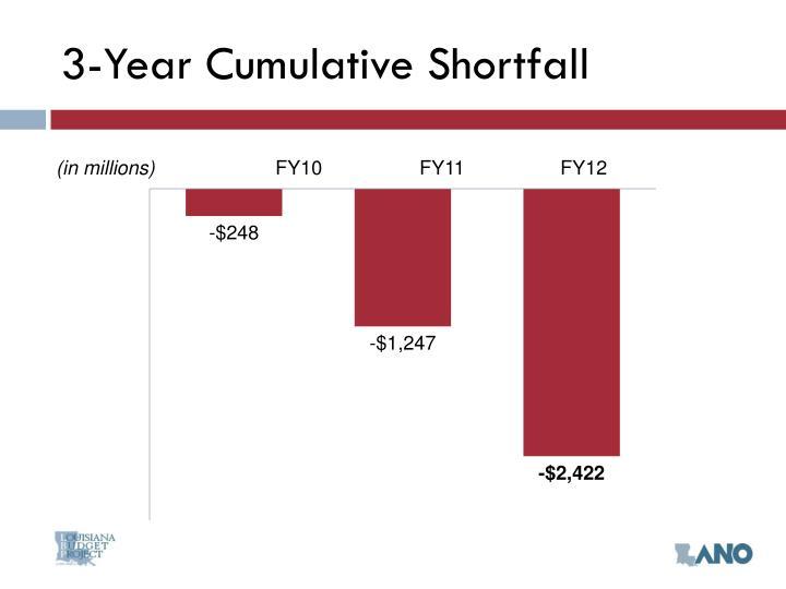 3-Year Cumulative Shortfall