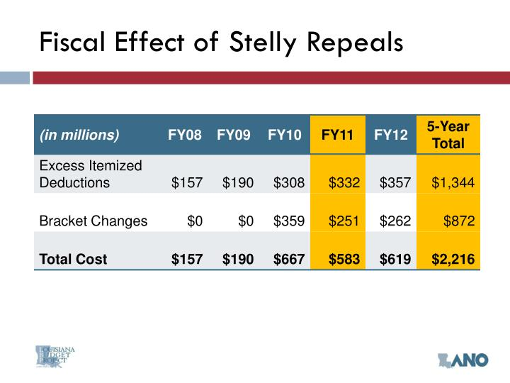 Fiscal Effect of Stelly Repeals