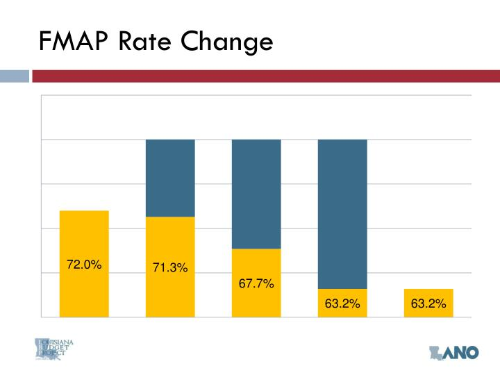 FMAP Rate Change