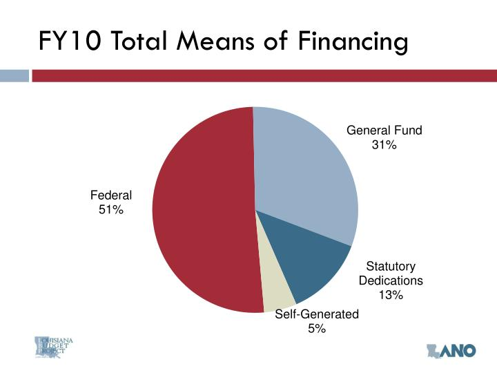 FY10 Total Means of Financing
