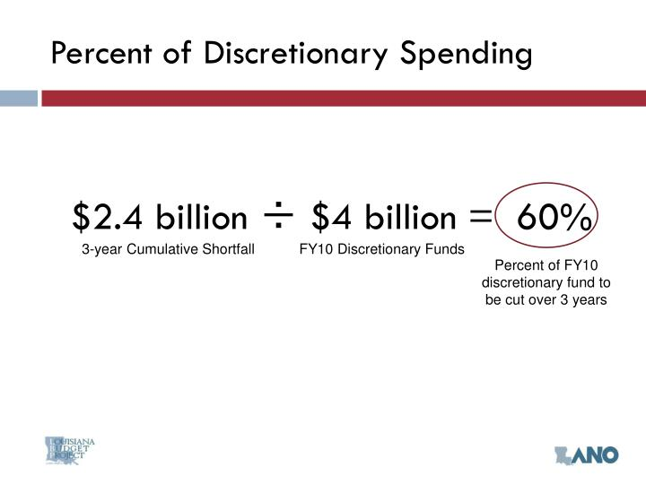 Percent of Discretionary Spending