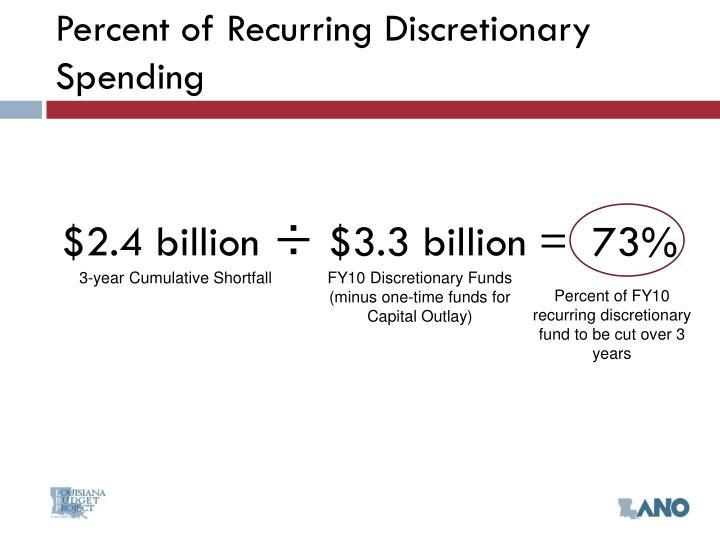 Percent of Recurring Discretionary Spending